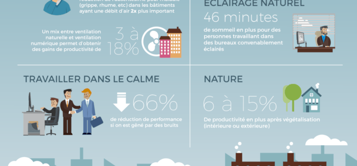 Infographie G-ON, Impact du bâtiment sur la santé et le bien-être